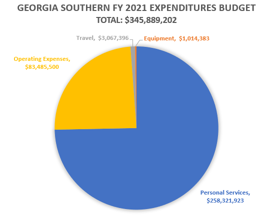 Pie chart for Fiscal year 2021 expenditures budget totaling $345,889,202. Personal Services = $258,321,923. Operating expenses = $83,485,500. Travel = $3,067,396. Equipment = #1,014,383