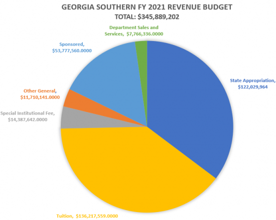 Pie chart of the Fiscal Year 2021 Revenue Budget totaling $345,889,202. State appropriation = $122,029,964. Tuition = $116,217,559. special institutional fee =  $14,387,642. Other general = $11,710,141. Sponsored = $53,777,560. Department sales and services = $7,766,336.